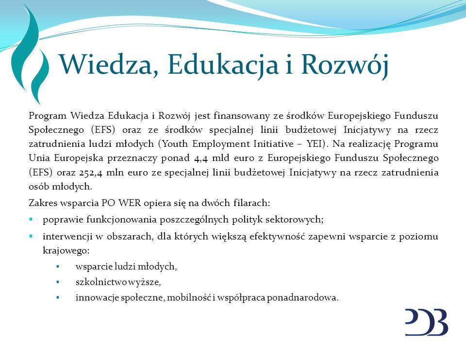 Wiedza, Edukacja i Rozwój Program Wiedza Edukacja i Rozwój jest finansowany ze środków Europejskiego Funduszu Społecznego (EFS) oraz ze środków specja