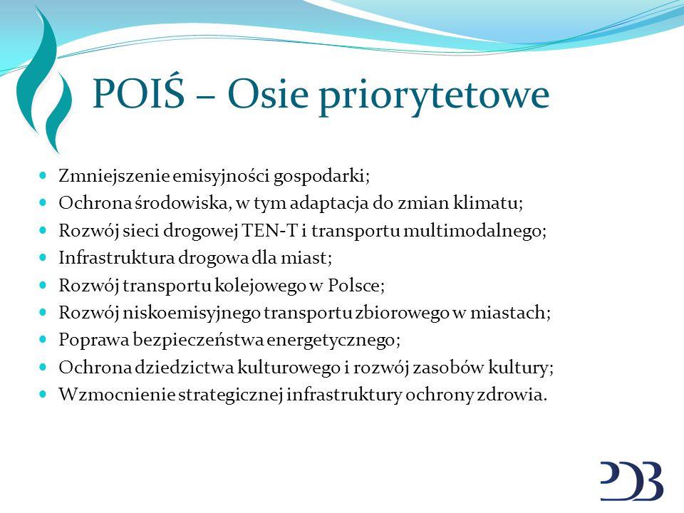 POIŚ – Osie priorytetowe Zmniejszenie emisyjności gospodarki; Ochrona środowiska, w tym adaptacja do zmian klimatu; Rozwój sieci drogowej TEN-T i tran