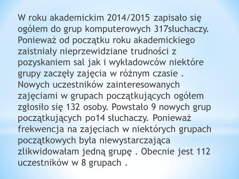 W roku akademickim 2014/2015 zapisało się ogółem do grup komputerowych 317słuchaczy.