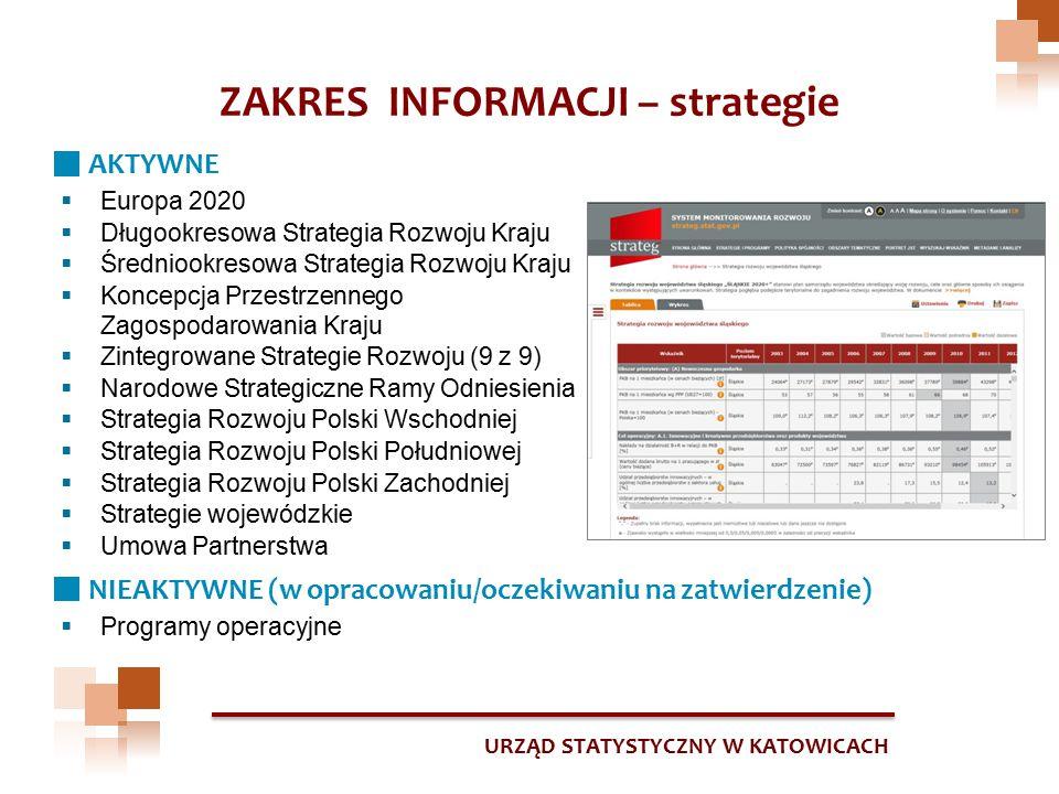 URZĄD STATYSTYCZNY W KATOWICACH ZAKRES CZASOWY I TERYTORIALNY Dane roczne (od 2003 r.) Unia Europejska (UE-27, UE-28, kraje członkowskie, NUTS 2) Polska ogółem województwa i inne poziomy agregacji terytorialnej (do poziomu gmin) Obszary funkcjonalne (Polska Wschodnia)  ok.