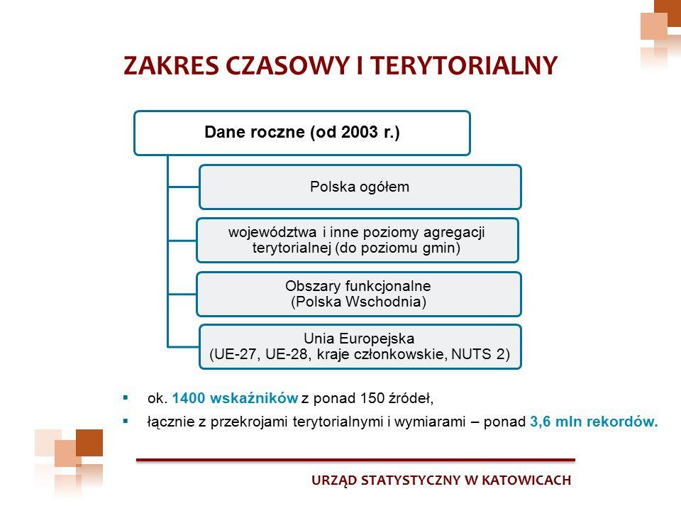 URZĄD STATYSTYCZNY W KATOWICACH ZAKRES CZASOWY I TERYTORIALNY Dane roczne (od 2003 r.) Unia Europejska (UE-27, UE-28, kraje członkowskie, NUTS 2) Pols