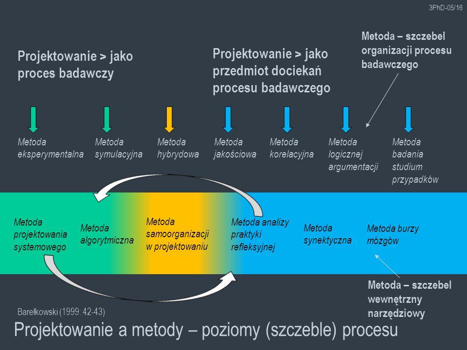 Projektowanie a metody – poziomy (szczeble) procesu 3PhD-05/16 Projektowanie > jako przedmiot dociekań procesu badawczego Metoda badania studium przypadków Metoda eksperymentalna Projektowanie > jako proces badawczy Metoda symulacyjna Metoda jakościowa Metoda korelacyjna Metoda logicznej argumentacji Metoda hybrydowa Metoda – szczebel organizacji procesu badawczego Metoda – szczebel wewnętrzny narzędziowy Metoda algorytmiczna Metoda projektowania systemowego Metoda burzy mózgów Metoda synektyczna Metoda samoorganizacji w projektowaniu Metoda analizy praktyki refleksyjnej Barełkowski (1999: 42-43)