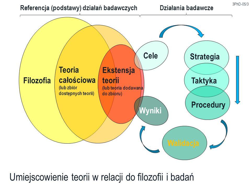 3PhD-05/4 Ujęcie zagadnienia teorii ujęcie podmiotowe – jest fragmentem złożonego systemu obejmującego całą naukę i dla analizowanego zagadnienia funkcjonuje dostarczając ogólnych zasad postępowania (teoria oparta o metodologię nauk, dostarczająca podstawowych mechanizmów naukowego działania).