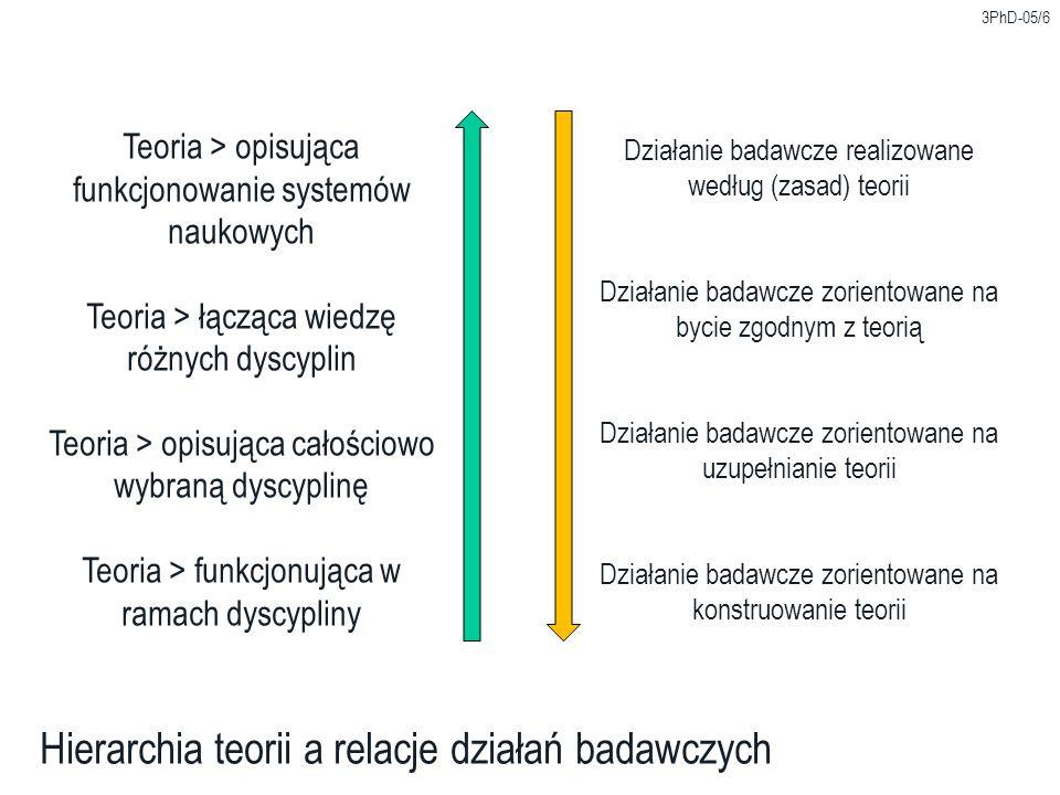 3PhD-05/6 Hierarchia teorii a relacje działań badawczych Teoria > opisująca funkcjonowanie systemów naukowych Teoria > łącząca wiedzę różnych dyscyplin Teoria > opisująca całościowo wybraną dyscyplinę Teoria > funkcjonująca w ramach dyscypliny Działanie badawcze realizowane według (zasad) teorii Działanie badawcze zorientowane na bycie zgodnym z teorią Działanie badawcze zorientowane na uzupełnianie teorii Działanie badawcze zorientowane na konstruowanie teorii