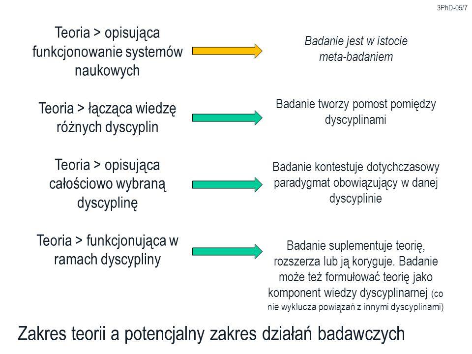 3PhD-05/18 Problem: projektowanie a badanie Dociekania projektoweDociekania badawcze Cel Działanie konkretne (namacalne) osadzone w czasoprzestrzeni (konkretny obiekt, konkretne miejsce, konkretna przestrzeń) Działanie uogólniające (poszukiwanie zasad, wzorców) ujawniające reguły funkcjonowania czasoprzestrzeni (reguły, zasady, cechy wspólne) Przegląd źródeł > Rozpoznać literaturę adekwatną do rozpatrywanego przypadku > Rozpoznać typologie projektowe > Ustalić fakty pomocne przy realizowaniu normatywnych działań > Rozpoznać i powiązać ze sobą temat badań, obiekt badań i źródła dyscyplinarne > Osadzić przedmiot badań w kontekście teoretycznym, filozoficznym, epistemologicznym w celu zdefiniowania punktu początkowego poszukiwań > Odnieść się do stanu (wiedzy) badań > Sprecyzować podejście metodologiczne (meta) Wynik w relacji do źródeł Związek swobodny – projekt ustanawia (narzuca) własne reguły funkcjonowania Związek uściślony – badanie jest podporządkowywane regułom, poddawane obowiązkowej weryfikacji Relacja do składnika subiektywnego Część immanentna – oś rozwiązania projektowego (indywidualny imprint, kult unikalności) Część eliminowana lub neutralizowana, względnie wyłączana poza obszar badania w ramach procedur meta