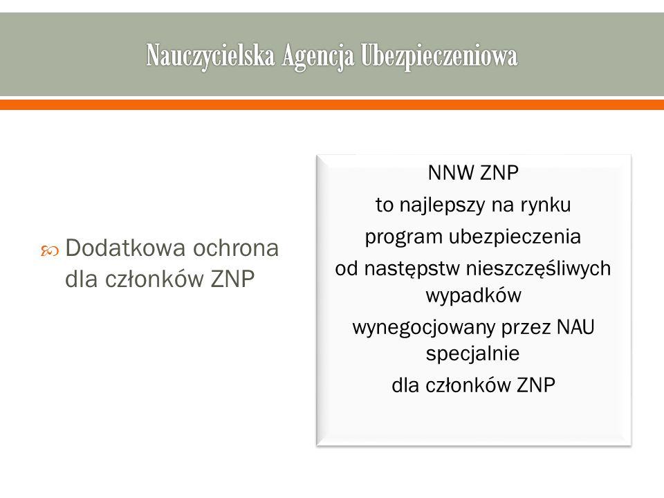  Dodatkowa ochrona dla członków ZNP NNW ZNP to najlepszy na rynku program ubezpieczenia od następstw nieszczęśliwych wypadków wynegocjowany przez NAU specjalnie dla członków ZNP NNW ZNP to najlepszy na rynku program ubezpieczenia od następstw nieszczęśliwych wypadków wynegocjowany przez NAU specjalnie dla członków ZNP