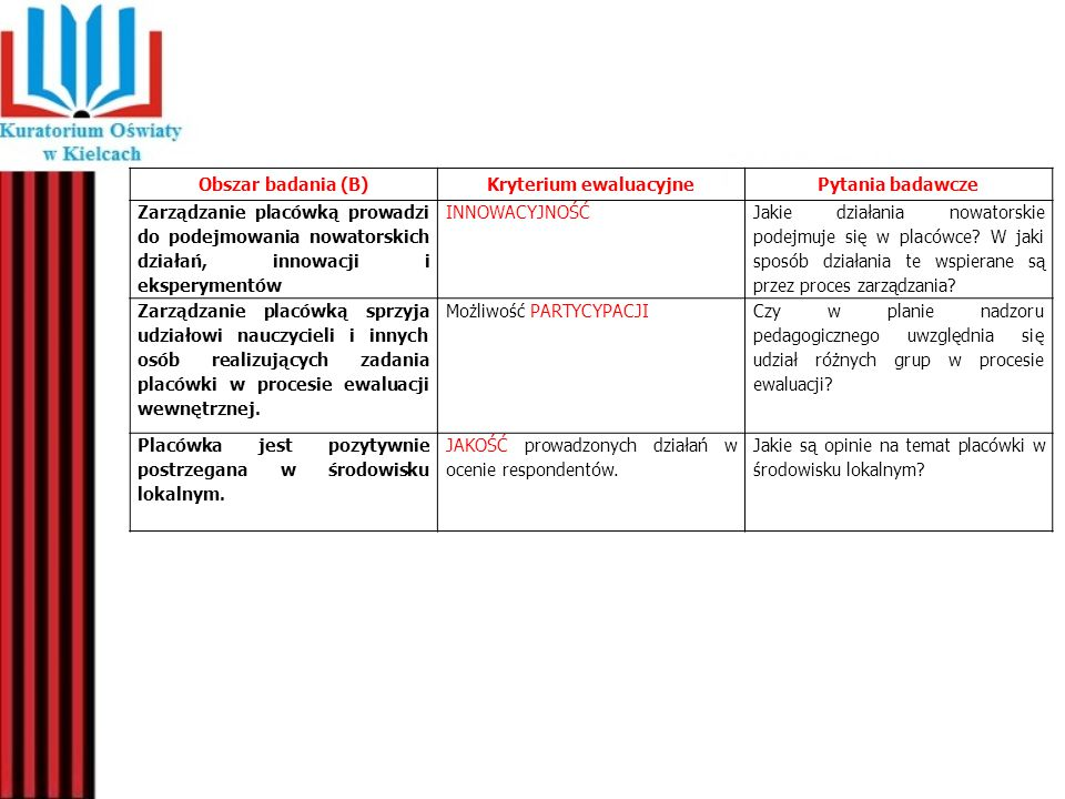 Obszar badania (B)Kryterium ewaluacyjnePytania badawcze Zarządzanie placówką prowadzi do podejmowania nowatorskich działań, innowacji i eksperymentów