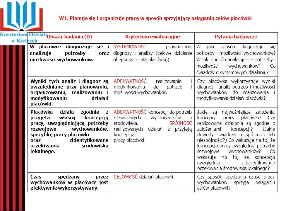 W1. Planuje się i organizuje pracę w sposób sprzyjający osiąganiu celów placówki Obszar badania (D)Kryterium ewaluacyjnePytania badawcze W placówce di