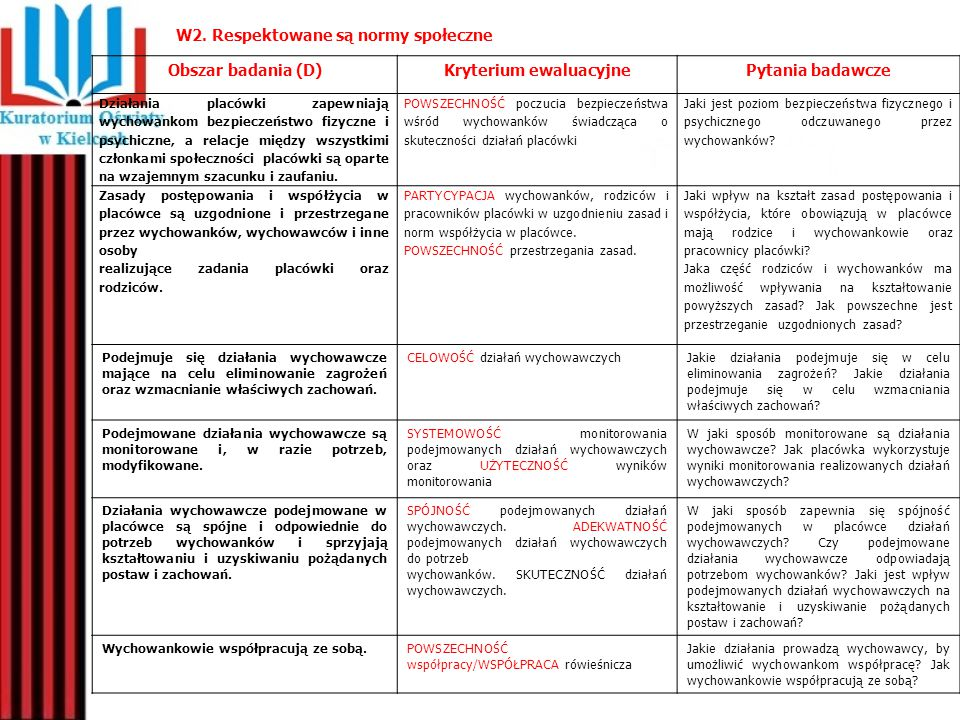W2. Respektowane są normy społeczne Obszar badania (D)Kryterium ewaluacyjnePytania badawcze Działania placówki zapewniają wychowankom bezpieczeństwo f