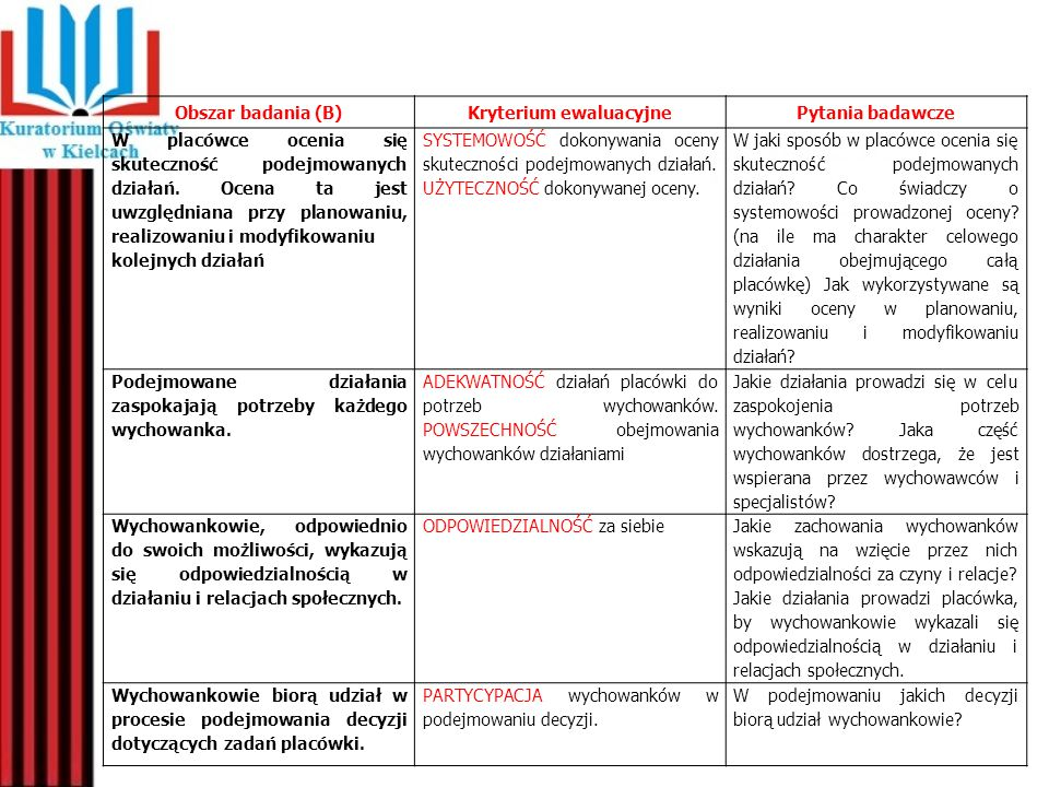 Obszar badania (B)Kryterium ewaluacyjnePytania badawcze W placówce ocenia się skuteczność podejmowanych działań. Ocena ta jest uwzględniana przy plano