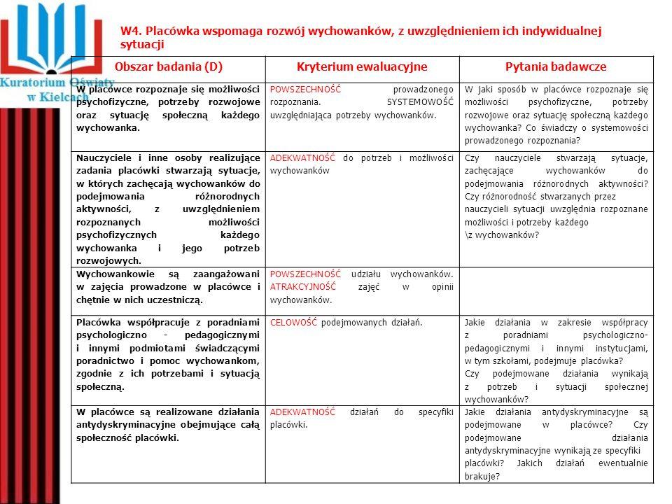 W4. Placówka wspomaga rozwój wychowanków, z uwzględnieniem ich indywidualnej sytuacji Obszar badania (D)Kryterium ewaluacyjnePytania badawcze W placów