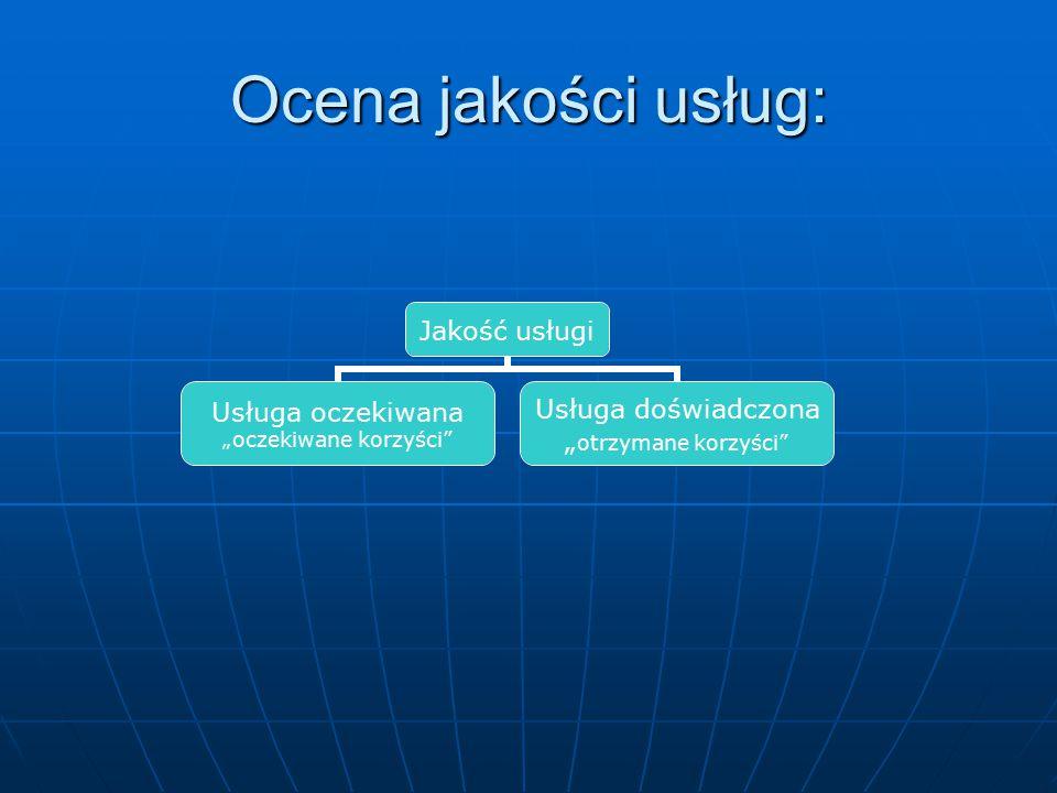 """Ocena jakości usług: Jakość usługi Usługa oczekiwana """"oczekiwane korzyści"""" Usługa doświadczona """"otrzymane korzyści"""""""