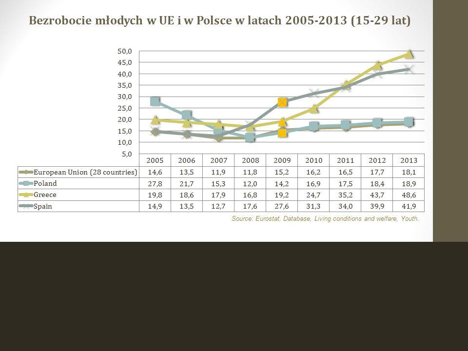 Stopa bezrobocia wg BAEL wśród osób w wieku 15-29 lat w woj.