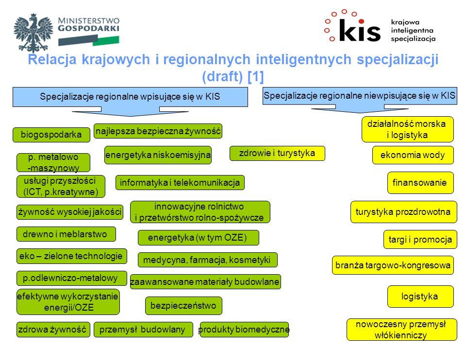 Relacja krajowych i regionalnych inteligentnych specjalizacji (draft) [1] Specjalizacje regionalne wpisujące się w KIS Specjalizacje regionalne niewpisujące się w KIS biogospodarka działalność morska i logistyka p.