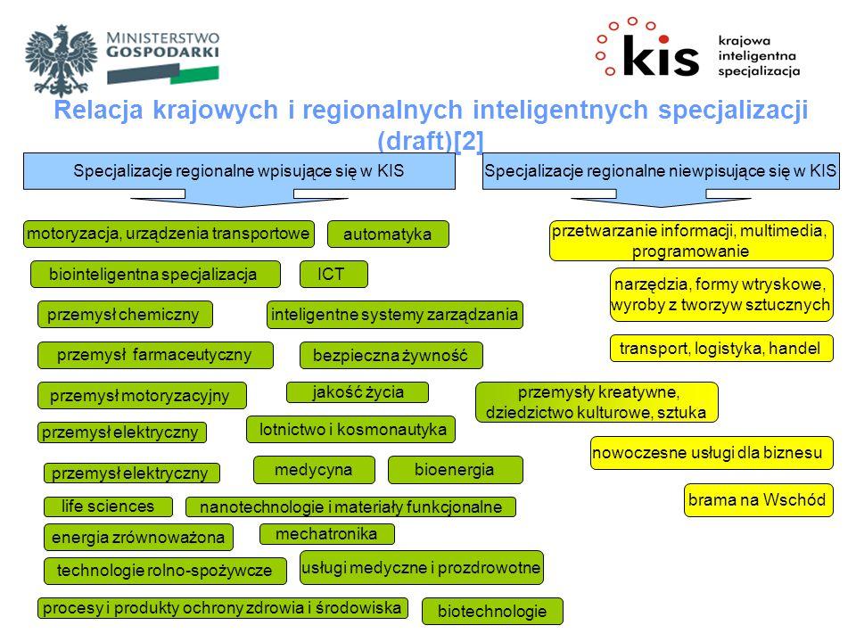 Relacja krajowych i regionalnych inteligentnych specjalizacji (draft)[2] Specjalizacje regionalne wpisujące się w KISSpecjalizacje regionalne niewpisujące się w KIS przetwarzanie informacji, multimedia, programowanie narzędzia, formy wtryskowe, wyroby z tworzyw sztucznych motoryzacja, urządzenia transportowe biointeligentna specjalizacja przemysł chemiczny transport, logistyka, handel przemysły kreatywne, dziedzictwo kulturowe, sztuka przemysł farmaceutyczny przemysł motoryzacyjny przemysł elektryczny life sciences energia zrównoważona technologie rolno-spożywcze procesy i produkty ochrony zdrowia i środowiska lotnictwo i kosmonautyka jakość życia bezpieczna żywność inteligentne systemy zarządzania nowoczesne usługi dla biznesu medycyna nanotechnologie i materiały funkcjonalne mechatronika ICT bioenergia usługi medyczne i prozdrowotne automatyka biotechnologie brama na Wschód