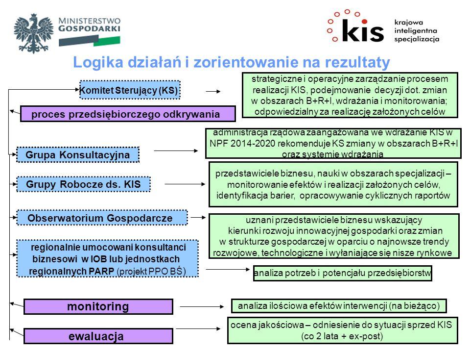 Logika działań i zorientowanie na rezultaty Komitet Sterujący (KS) Grupa Konsultacyjna proces przedsiębiorczego odkrywania Grupy Robocze ds. KIS Obser