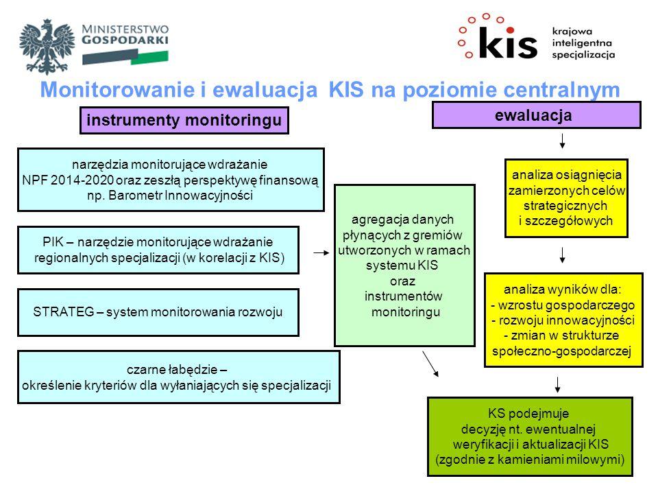 Monitorowanie i ewaluacja KIS na poziomie centralnym instrumenty monitoringu narzędzia monitorujące wdrażanie NPF 2014-2020 oraz zeszłą perspektywę finansową np.