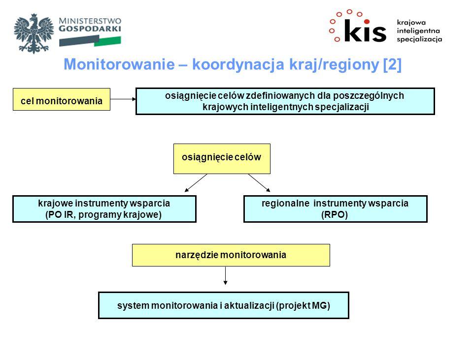 osiągnięcie celów zdefiniowanych dla poszczególnych krajowych inteligentnych specjalizacji Monitorowanie – koordynacja kraj/regiony [2] cel monitorowania osiągnięcie celów krajowe instrumenty wsparcia (PO IR, programy krajowe) narzędzie monitorowania regionalne instrumenty wsparcia (RPO) system monitorowania i aktualizacji (projekt MG)