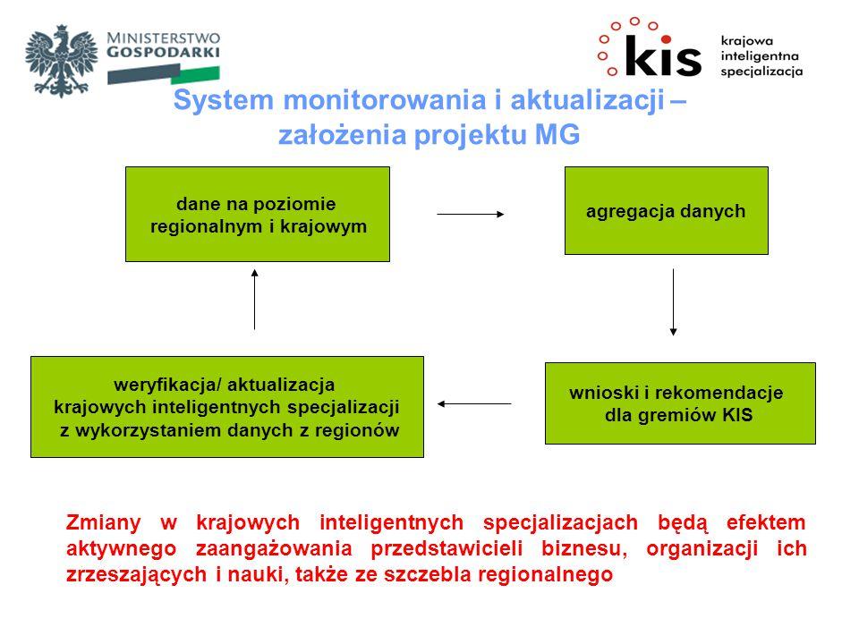 dane na poziomie regionalnym i krajowym agregacja danych weryfikacja/ aktualizacja krajowych inteligentnych specjalizacji z wykorzystaniem danych z regionów wnioski i rekomendacje dla gremiów KIS System monitorowania i aktualizacji – założenia projektu MG Zmiany w krajowych inteligentnych specjalizacjach będą efektem aktywnego zaangażowania przedstawicieli biznesu, organizacji ich zrzeszających i nauki, także ze szczebla regionalnego