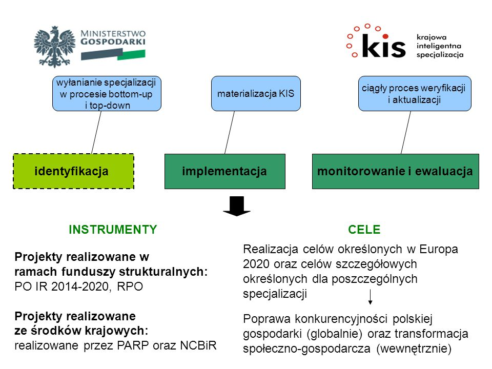 identyfikacja implementacjamonitorowanie i ewaluacja wyłanianie specjalizacji w procesie bottom-up i top-down materializacja KIS ciągły proces weryfik