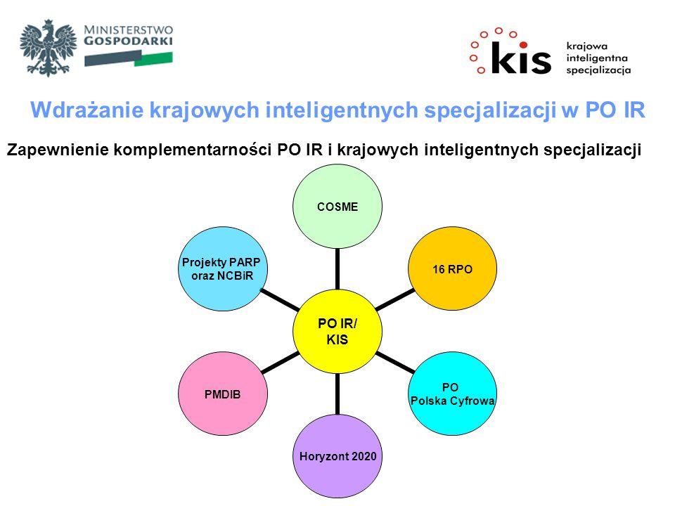 Wdrażanie krajowych inteligentnych specjalizacji w PO IR Zapewnienie komplementarności PO IR i krajowych inteligentnych specjalizacji PO IR/ KIS COSME16 RPO PO Polska Cyfrowa Horyzont 2020 PMDIB Projekty PARP oraz NCBiR
