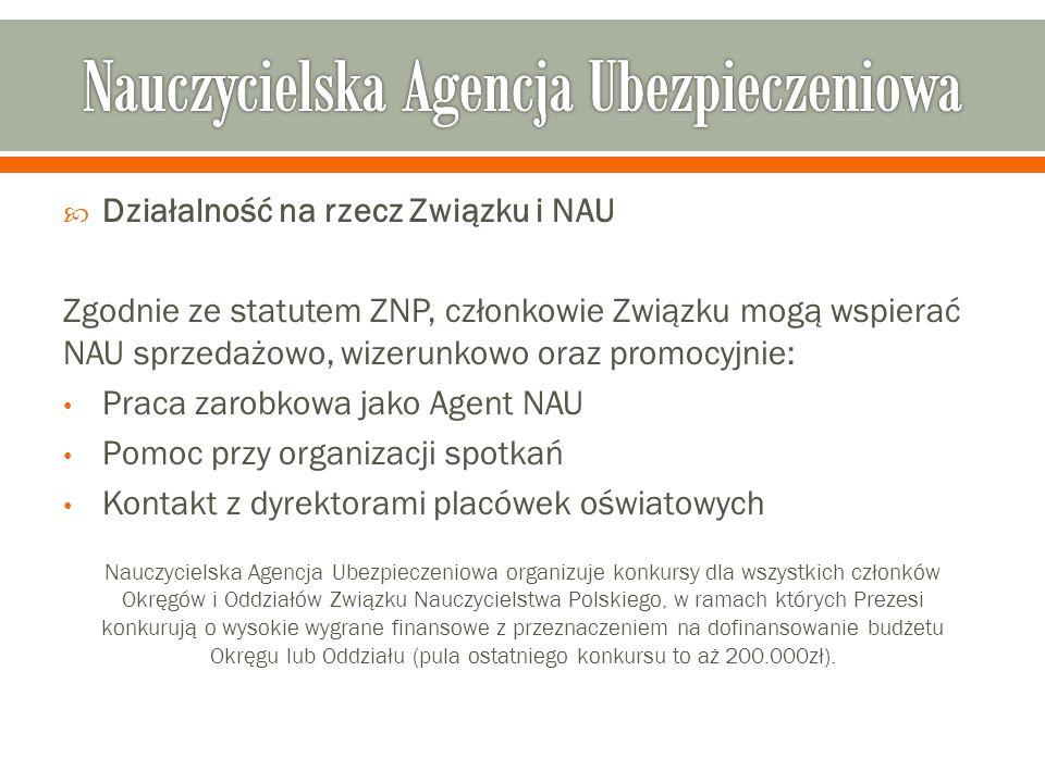  Działalność na rzecz Związku i NAU Zgodnie ze statutem ZNP, członkowie Związku mogą wspierać NAU sprzedażowo, wizerunkowo oraz promocyjnie: Praca zarobkowa jako Agent NAU Pomoc przy organizacji spotkań Kontakt z dyrektorami placówek oświatowych Nauczycielska Agencja Ubezpieczeniowa organizuje konkursy dla wszystkich członków Okręgów i Oddziałów Związku Nauczycielstwa Polskiego, w ramach których Prezesi konkurują o wysokie wygrane finansowe z przeznaczeniem na dofinansowanie budżetu Okręgu lub Oddziału (pula ostatniego konkursu to aż 200.000zł).