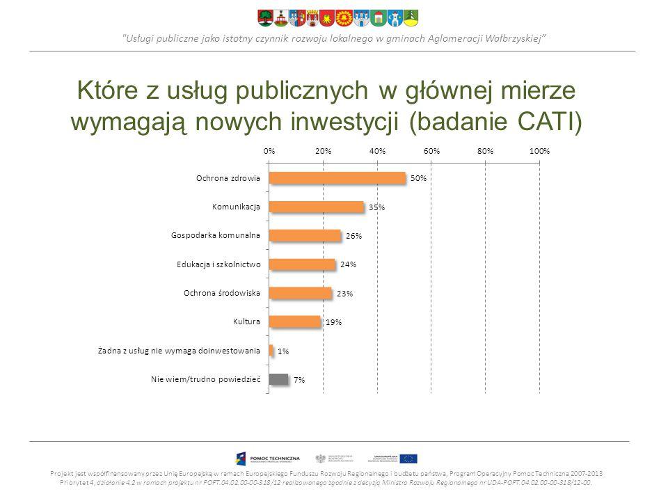 Usługi publiczne jako istotny czynnik rozwoju lokalnego w gminach Aglomeracji Wałbrzyskiej Które z usług publicznych w głównej mierze wymagają nowych inwestycji (badanie CATI) Projekt jest współfinansowany przez Unię Europejską w ramach Europejskiego Funduszu Rozwoju Regionalnego i budżetu państwa, Program Operacyjny Pomoc Techniczna 2007-2013 Priorytet 4, działanie 4.2 w ramach projektu nr POPT.04.02.00-00-318/12 realizowanego zgodnie z decyzją Ministra Rozwoju Regionalnego nr UDA-POPT.04.02.00-00-318/12-00.