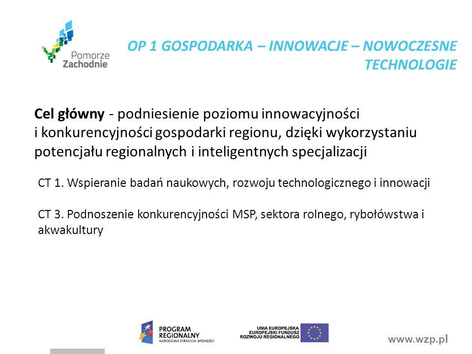 www.wzp.p l Cel główny - podniesienie poziomu innowacyjności i konkurencyjności gospodarki regionu, dzięki wykorzystaniu potencjału regionalnych i int