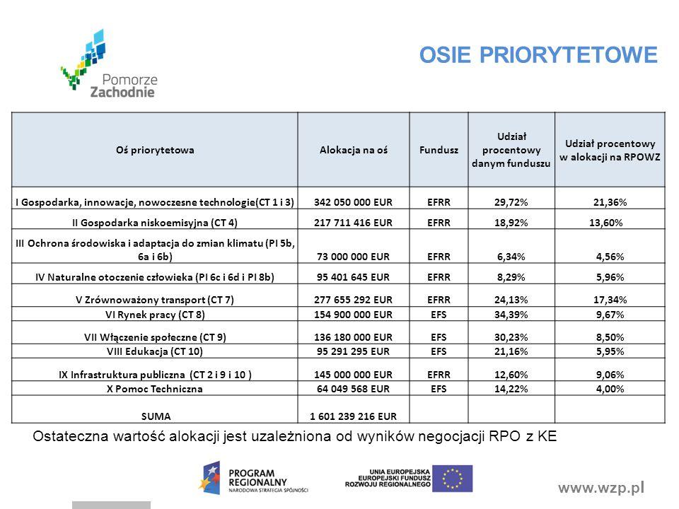 www.wzp.p l Oś priorytetowaAlokacja na ośFundusz Udział procentowy danym funduszu Udział procentowy w alokacji na RPOWZ I Gospodarka, innowacje, nowoc