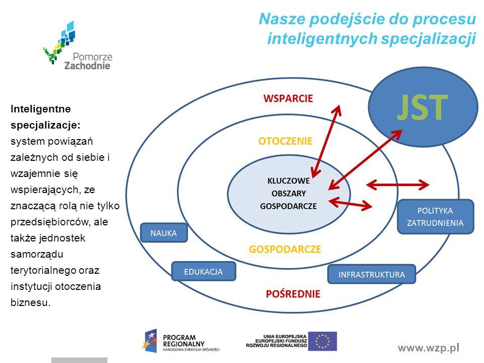 www.wzp.p l Nasze podejście do procesu inteligentnych specjalizacji Inteligentne specjalizacje: system powiązań zależnych od siebie i wzajemnie się ws