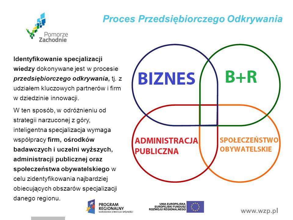 www.wzp.p l Proces Przedsiębiorczego Odkrywania Identyfikowanie specjalizacji wiedzy dokonywane jest w procesie przedsiębiorczego odkrywania, tj. z ud