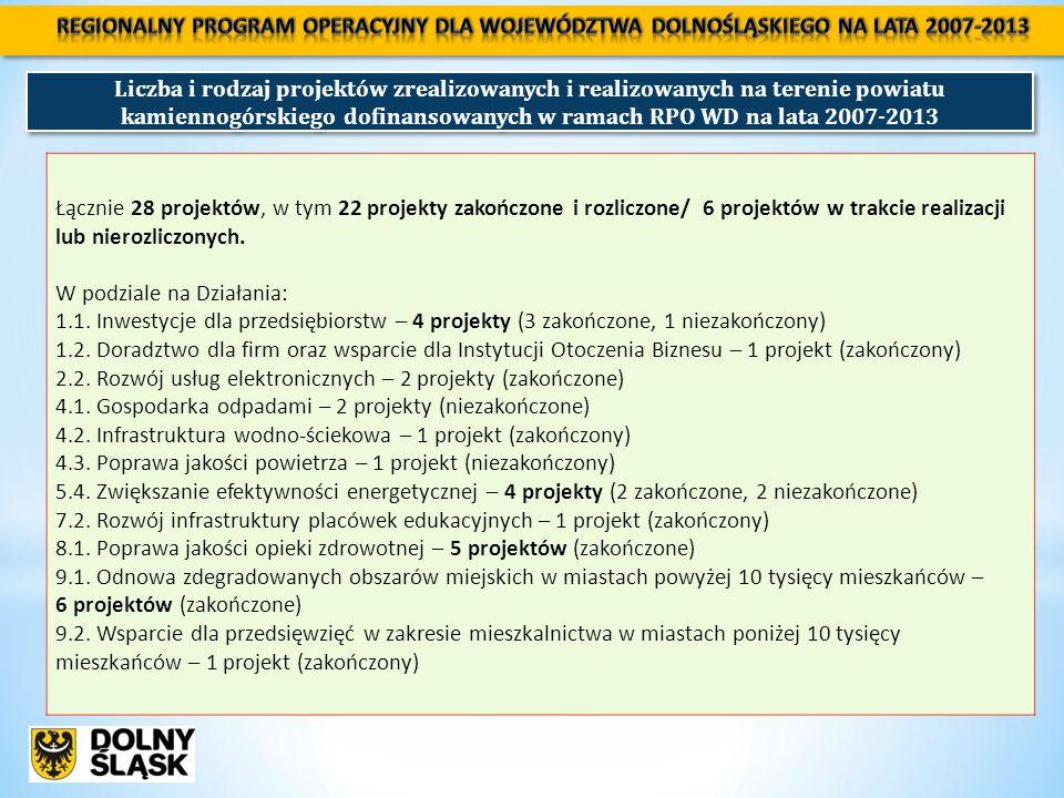 Liczba i rodzaj projektów zrealizowanych i realizowanych na terenie powiatu kamiennogórskiego dofinansowanych w ramach RPO WD na lata 2007-2013 Łącznie 28 projektów, w tym 22 projekty zakończone i rozliczone/ 6 projektów w trakcie realizacji lub nierozliczonych.