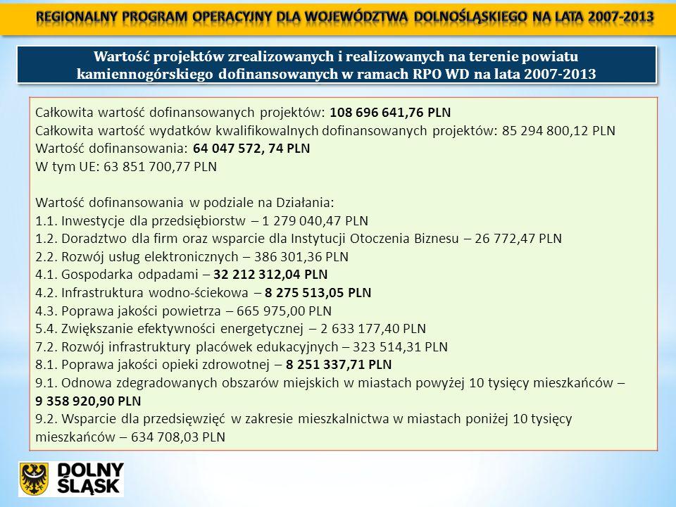 Wartość projektów zrealizowanych i realizowanych na terenie powiatu kamiennogórskiego dofinansowanych w ramach RPO WD na lata 2007-2013 Całkowita wartość dofinansowanych projektów: 108 696 641,76 PLN Całkowita wartość wydatków kwalifikowalnych dofinansowanych projektów: 85 294 800,12 PLN Wartość dofinansowania: 64 047 572, 74 PLN W tym UE: 63 851 700,77 PLN Wartość dofinansowania w podziale na Działania: 1.1.