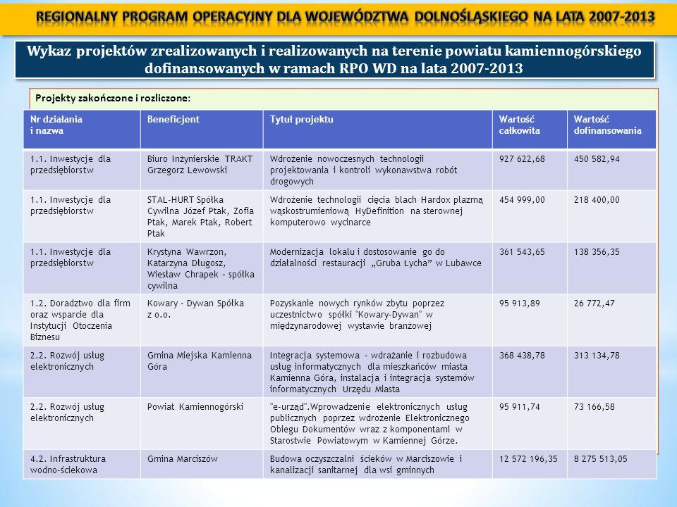 Wykaz projektów zrealizowanych i realizowanych na terenie powiatu kamiennogórskiego dofinansowanych w ramach RPO WD na lata 2007-2013 Nr działania i nazwa BeneficjentTytuł projektuWartość całkowita Wartość dofinansowania 5.4.