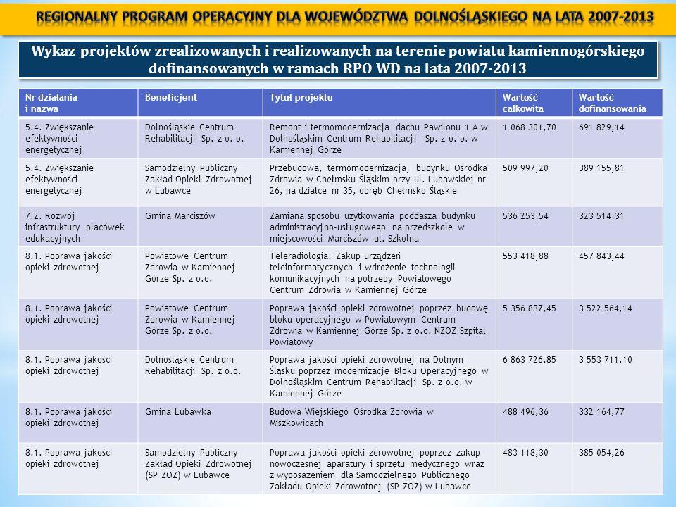 Priorytet Inwestycyjny: Poprawa dostępności i wspieranie uczenia się przez całe życie (PI 10.3)  Wsparcie ukierunkowane będzie na rzecz indywidualnych osób dorosłych chcących zdobyć nowe, zmienić lub podnieść swoje umiejętności i kwalifikacje z zakresu kompetencji kluczowych lub potwierdzenia efektów uczenia się, prowadzące do uzyskania, uzupełniania lub podwyższenia kwalifikacji ogólnych i zawodowych kończące się powszechnie uznawanymi certyfikatami.
