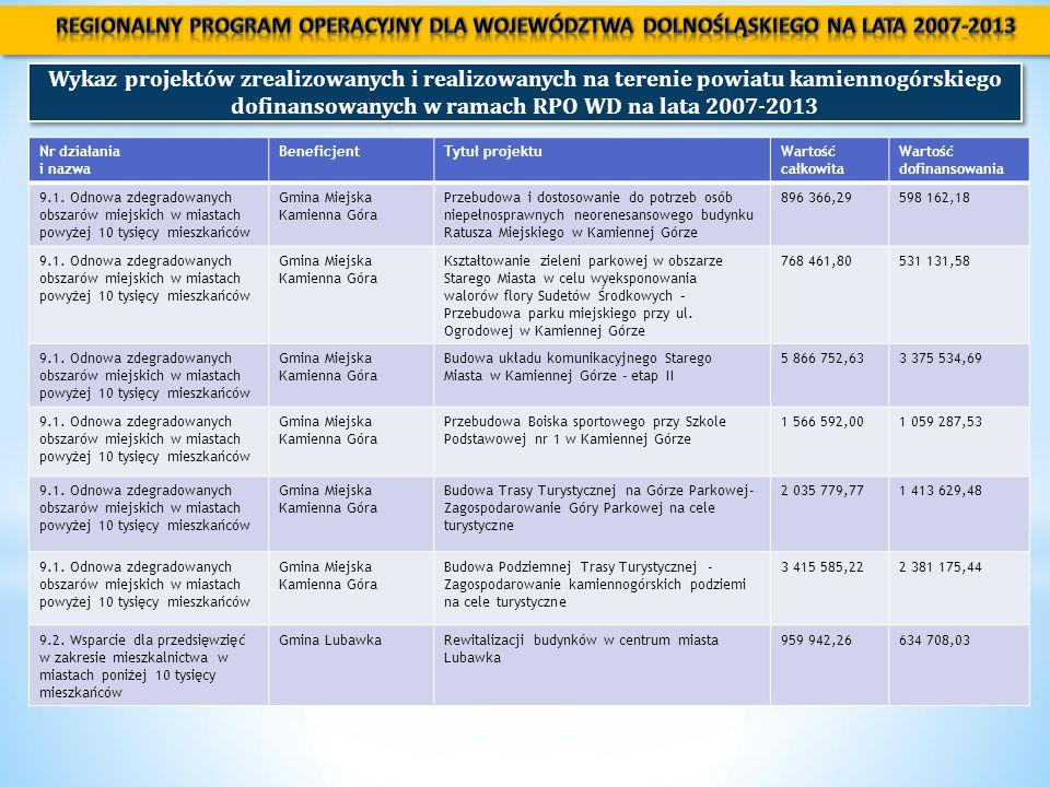 Wykaz projektów zrealizowanych i realizowanych na terenie powiatu kamiennogórskiego dofinansowanych w ramach RPO WD na lata 2007-2013 Nr działania i nazwa BeneficjentTytuł projektuWartość całkowita Wartość dofinansowania 9.1.