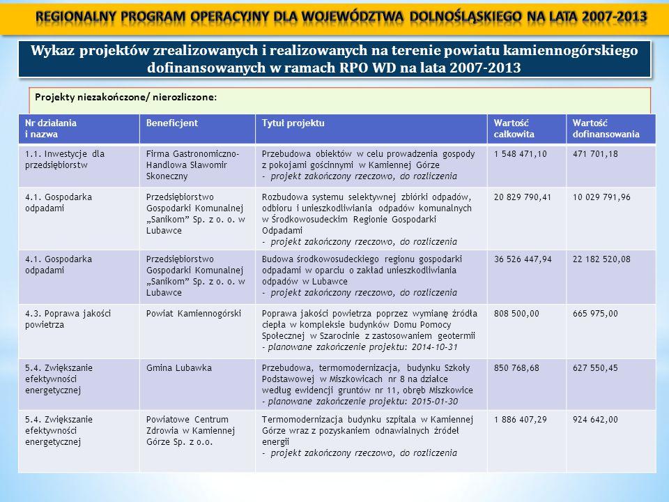 Wykaz projektów zrealizowanych i realizowanych na terenie powiatu kamiennogórskiego dofinansowanych w ramach RPO WD na lata 2007-2013 Projekty niezakończone/ nierozliczone: Nr działania i nazwa BeneficjentTytuł projektuWartość całkowita Wartość dofinansowania 1.1.