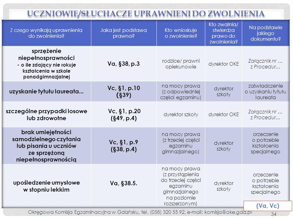 UCZNIOWIE/SŁUCHACZE UPRAWNIENI DO ZWOLNIENIA Okręgowa Komisja Egzaminacyjna w Gdańsku, tel.