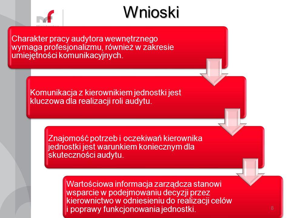Wnioski Charakter pracy audytora wewnętrznego wymaga profesjonalizmu, również w zakresie umiejętności komunikacyjnych.