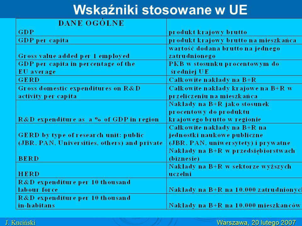 Wskaźniki stosowane w UE