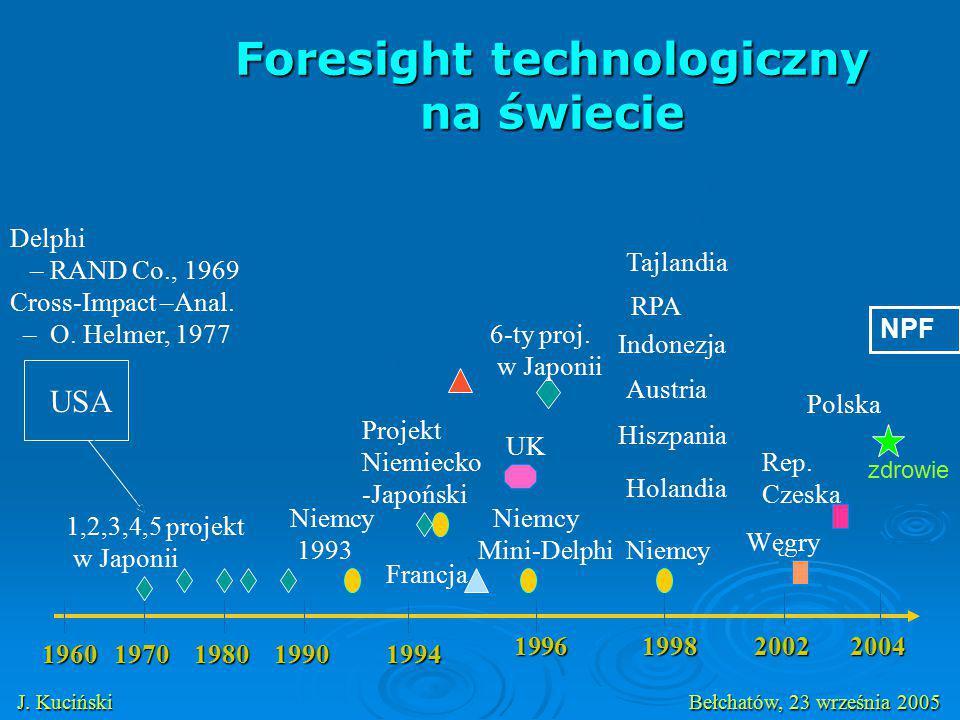 Foresight technologiczny na świecie 19601970198019901994 19962002 USA 1,2,3,4,5 projekt w Japonii Niemcy 1993 Projekt Niemiecko -Japoński Francja Rep.