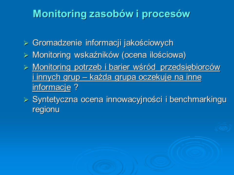  Gromadzenie informacji jakościowych  Monitoring wskaźników (ocena ilościowa)  Monitoring potrzeb i barier wśród przedsiębiorców i innych grup – ka