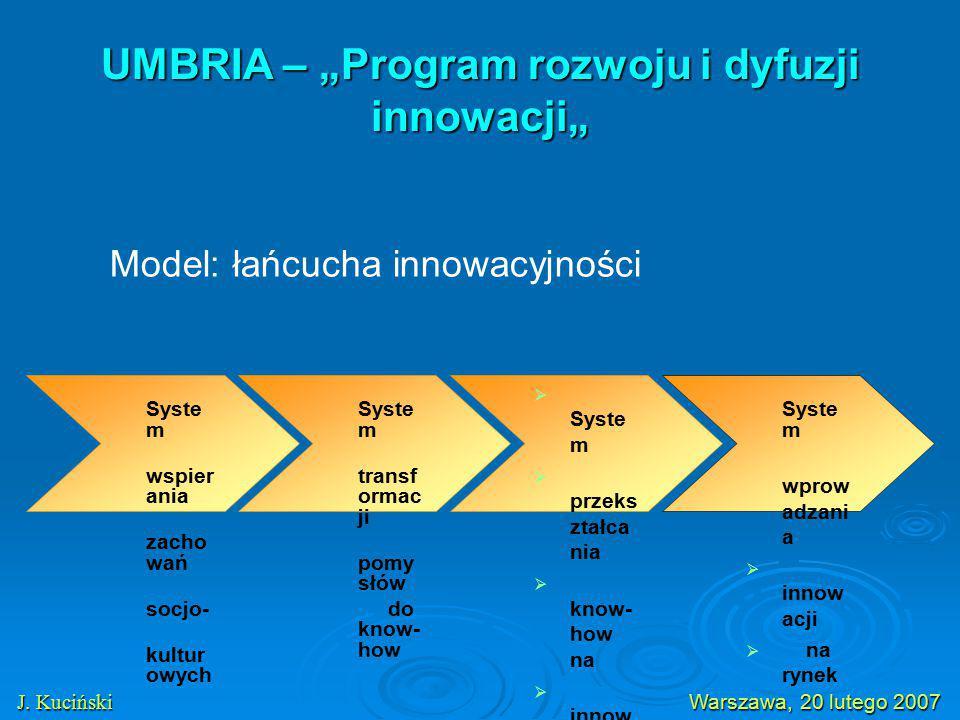 """UMBRIA – """"Program rozwoju i dyfuzji innowacji"""" J. Kuciński Warszawa, 20 lutego 2007 J. Kuciński Warszawa, 20 lutego 2007 Syste m wspier ania zacho wań"""