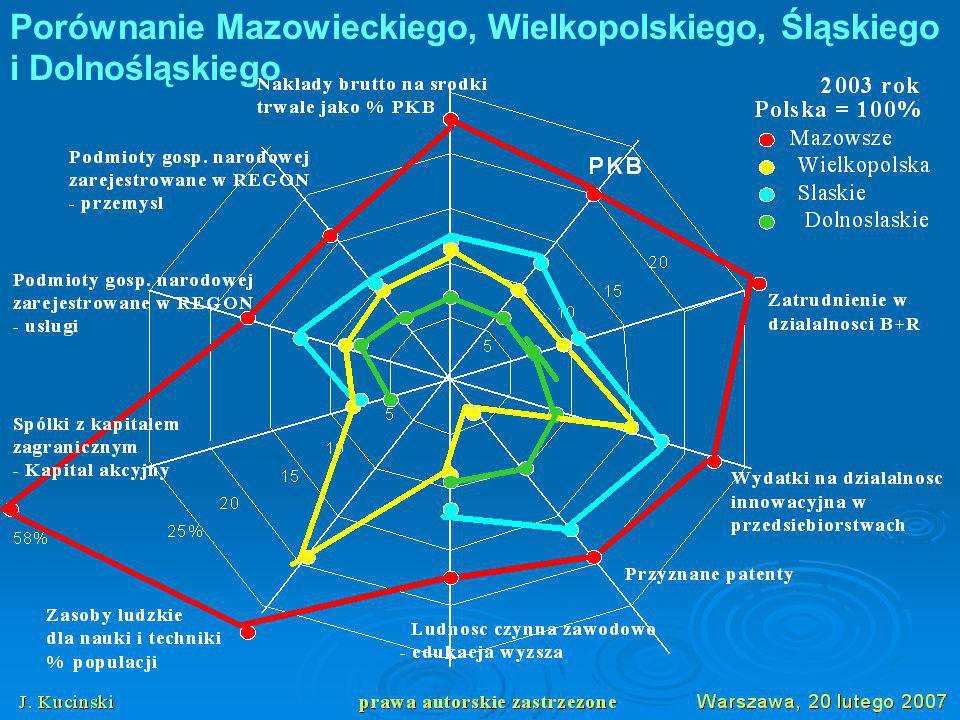 Porównanie Mazowieckiego, Wielkopolskiego, Śląskiego i Dolnośląskiego