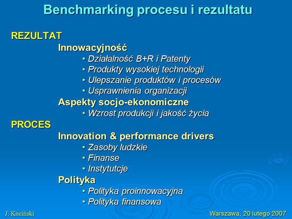 REZULTATInnowacyjność Działalność B+R i PatentyDziałalność B+R i Patenty Produkty wysokiej technologiiProdukty wysokiej technologii Ulepszanie produktów i procesówUlepszanie produktów i procesów Usprawnienia organizacjiUsprawnienia organizacji Aspekty socjo-ekonomiczne Wzrost produkcji i jakość życiaWzrost produkcji i jakość życiaPROCES Innovation & performance drivers Zasoby ludzkieZasoby ludzkie FinanseFinanse InstytutcjeInstytutcjePolityka Polityka proinnowacyjnaPolityka proinnowacyjna Polityka finansowaPolityka finansowa J.