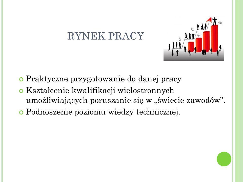 """RYNEK PRACY Praktyczne przygotowanie do danej pracy Kształcenie kwalifikacji wielostronnych umożliwiających poruszanie się w """"świecie zawodów"""". Podnos"""