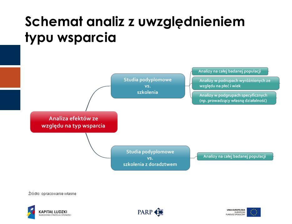 Schemat analiz z uwzględnieniem typu wsparcia Źródło: opracowanie własne