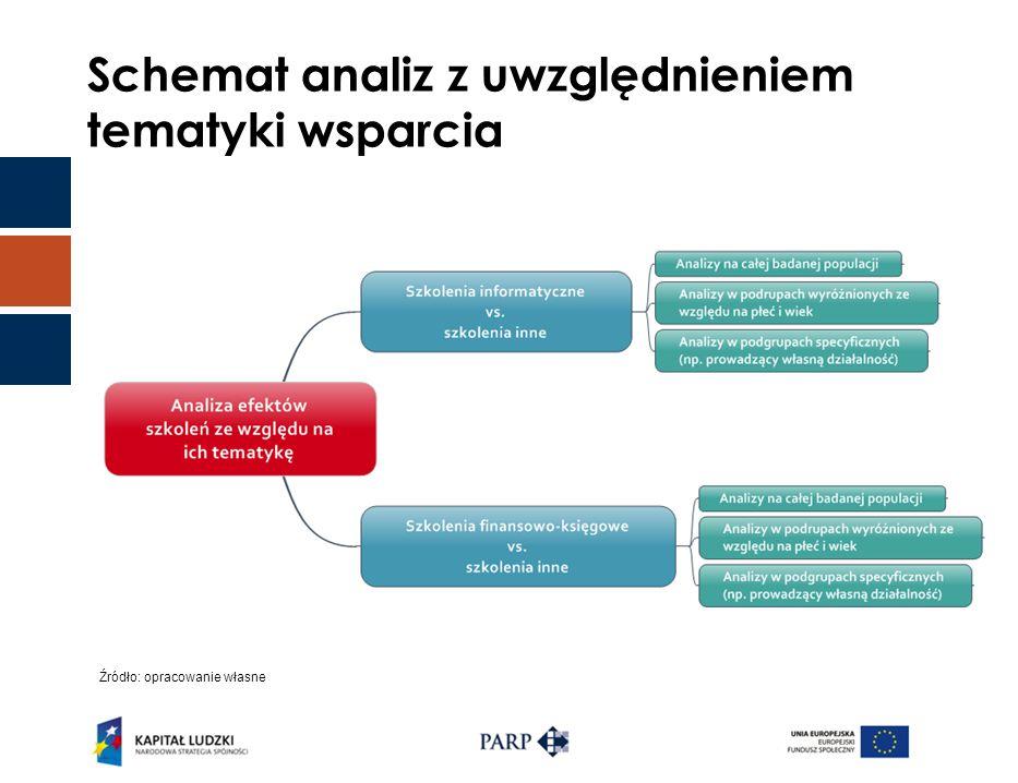 Schemat analiz z uwzględnieniem tematyki wsparcia Źródło: opracowanie własne