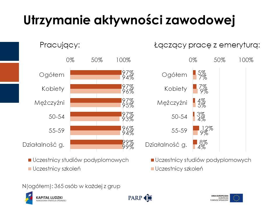 Utrzymanie aktywności zawodowej Pracujący:Łączący pracę z emeryturą: N(ogółem): 365 osób w każdej z grup