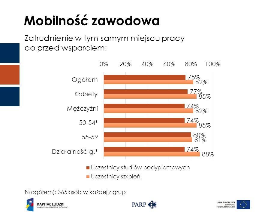 Mobilność zawodowa Zatrudnienie w tym samym miejscu pracy co przed wsparciem: N(ogółem): 365 osób w każdej z grup